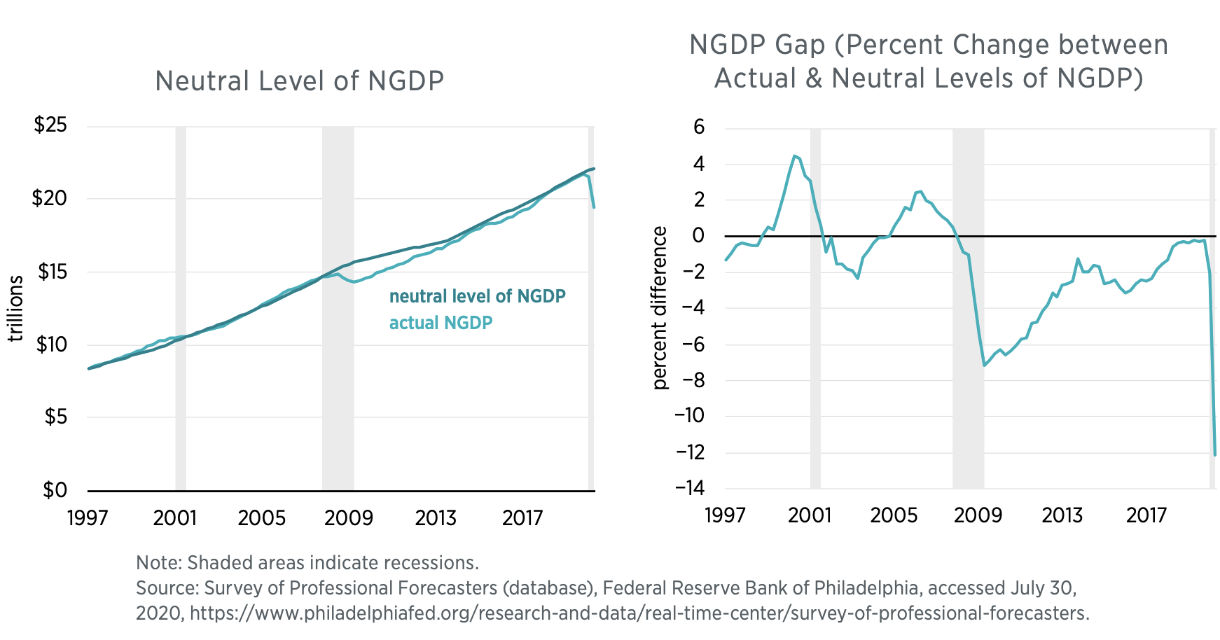 Neutral Level of NGDP and NGDP Gap (Percent Change between Actual & Neutral Levels of NGDP)