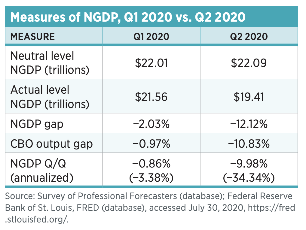 Measures of NGDP, Q1 2020 vs. Q2 2020