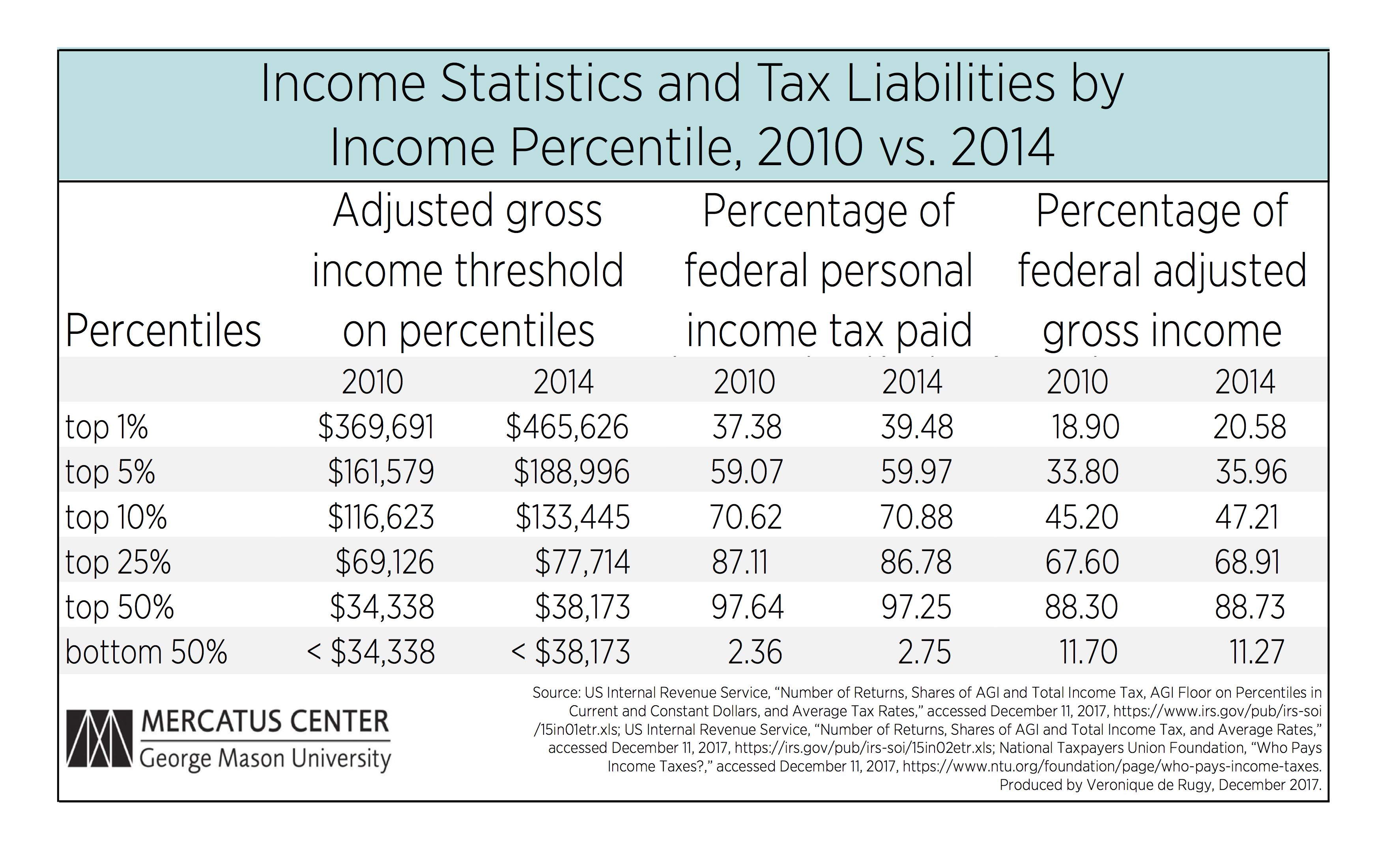 Who Pays The Income Tax Part 1 Mercatus Center