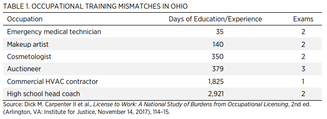 Ohio Occupational Licensing: Barriers to Opportunity in the Buckeye