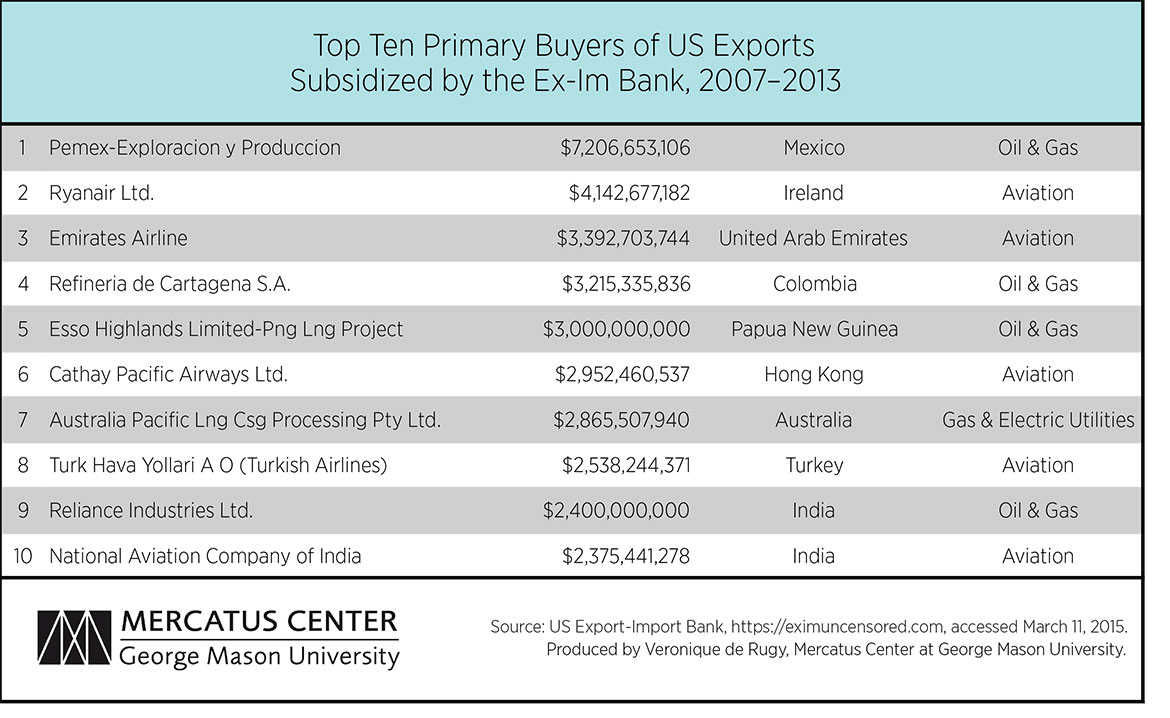 Top Foreign Buyers of US Exports Subsidized by the Export