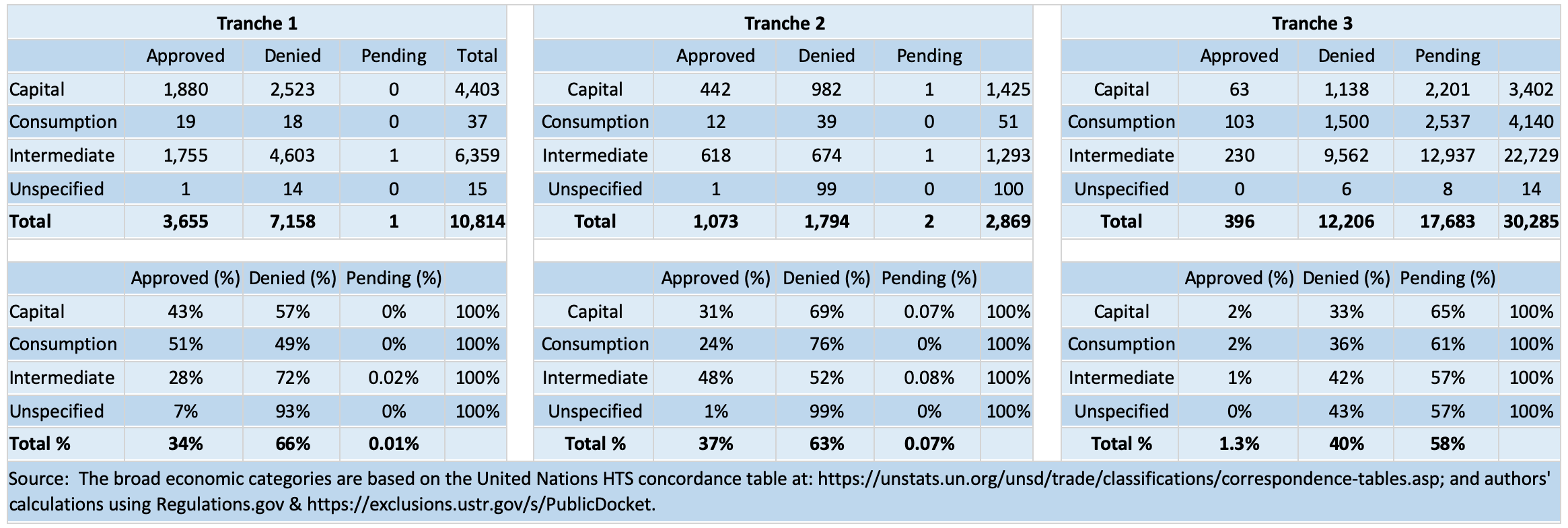 The broad economic categories are based on the United Nations HTS concordance table and authors' calculations using Regulations.gov and the USTR Exclusions Portal.