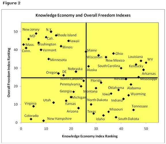 Knowledge Economy and Overall Freedom Indexes