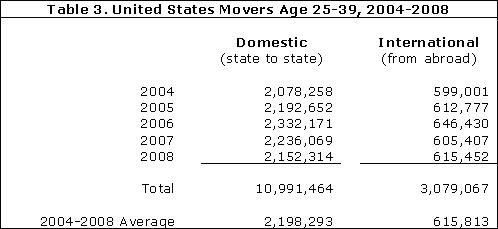 United States Movers Age 25-39, 2004-2008