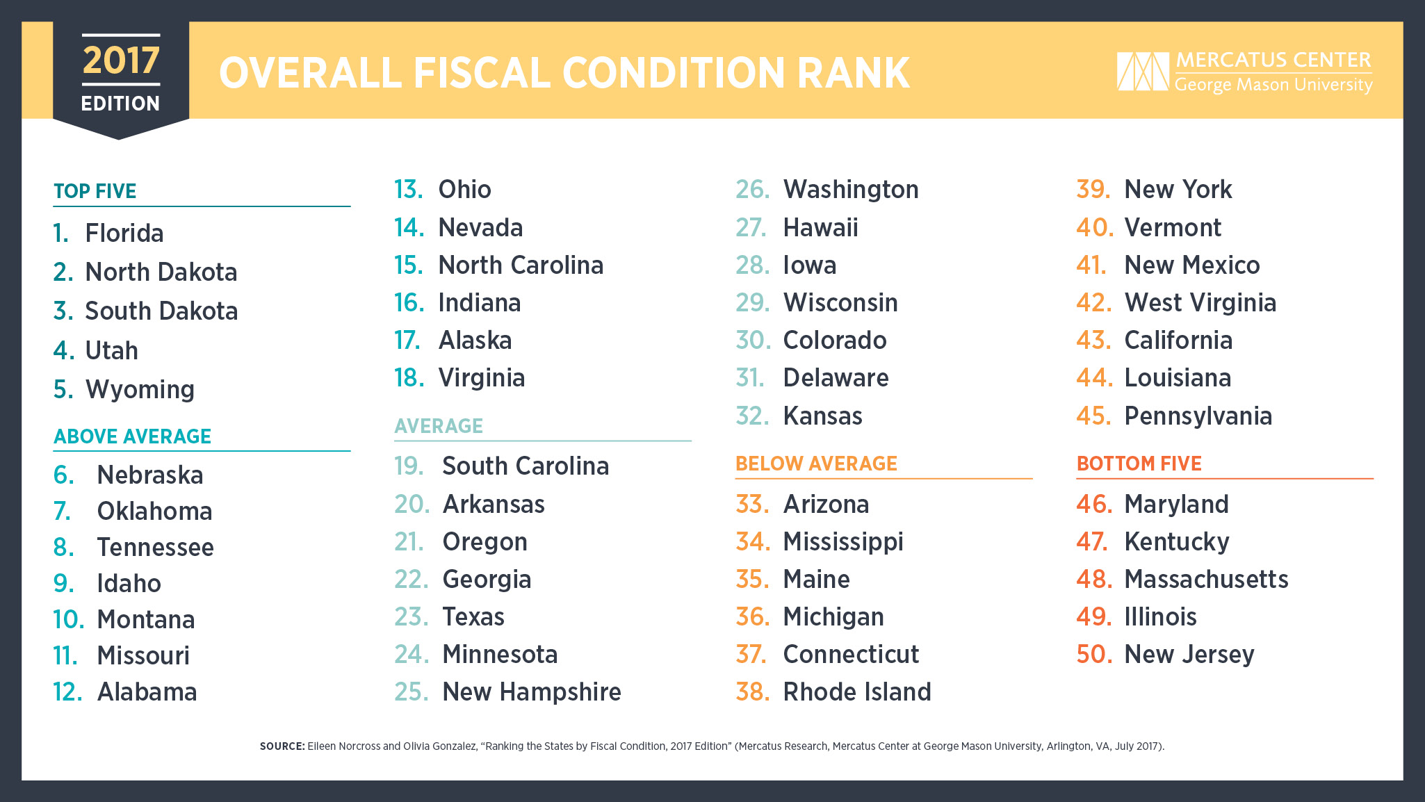 Image result for 50 States Rank in Fiscal Condition