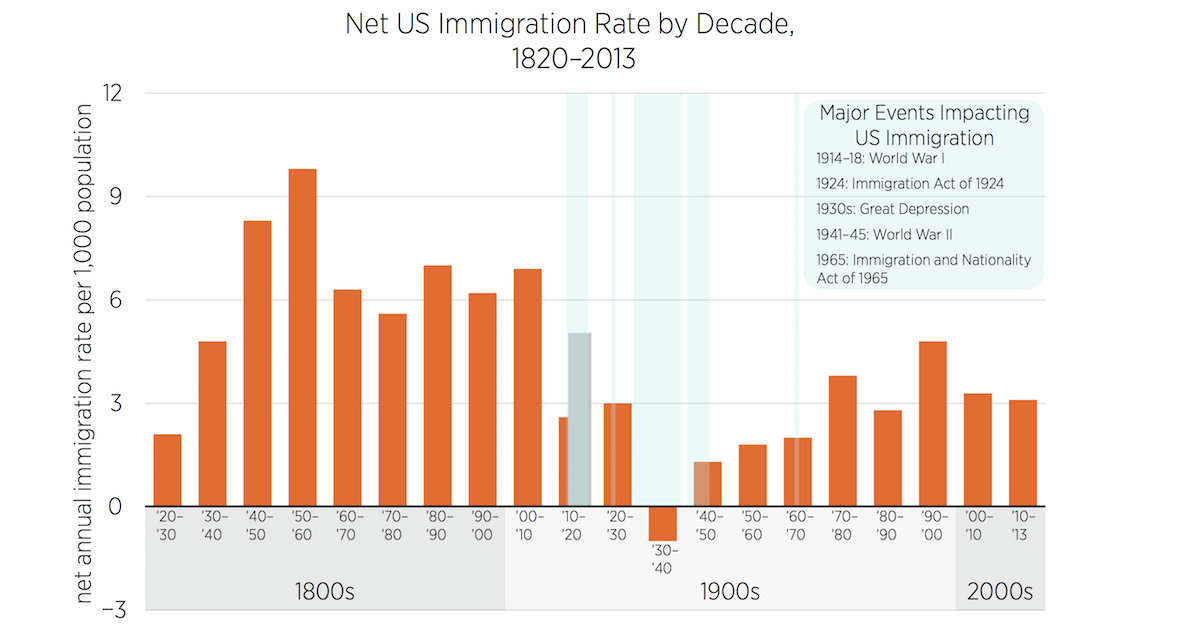 the impact of immigration on the united The industrial revolution had a tremendous impact on immigration to the united states many europeans were suffering from poverty others were trying.