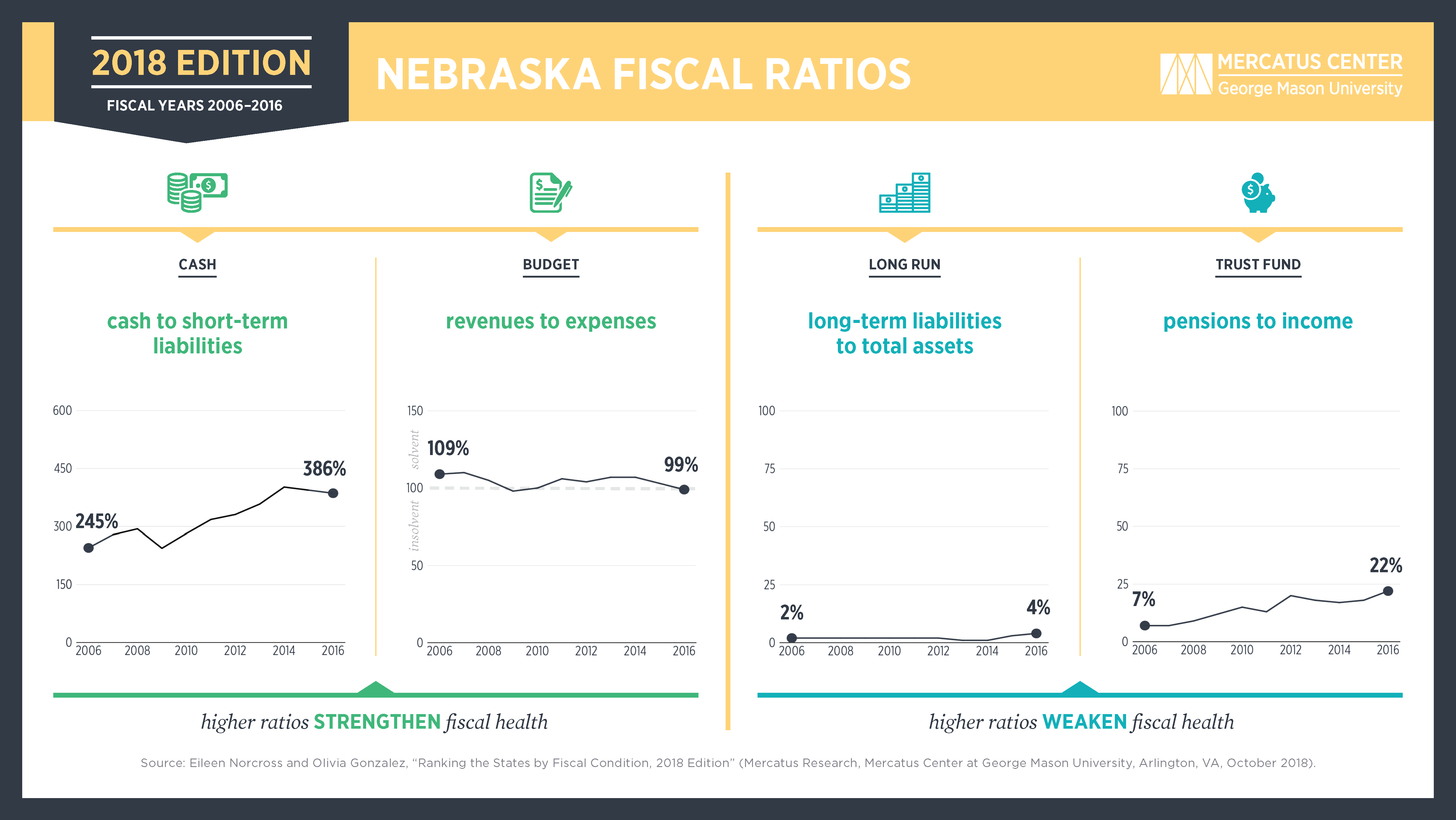 1 ranking the states by fiscal condition nebraska mercatus center