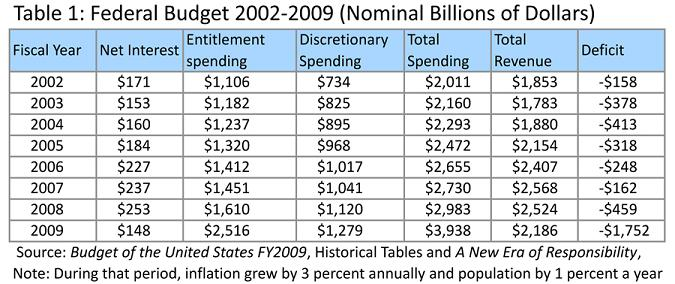 DeRugy_GWB_Table1_FederalBudget2002_2009