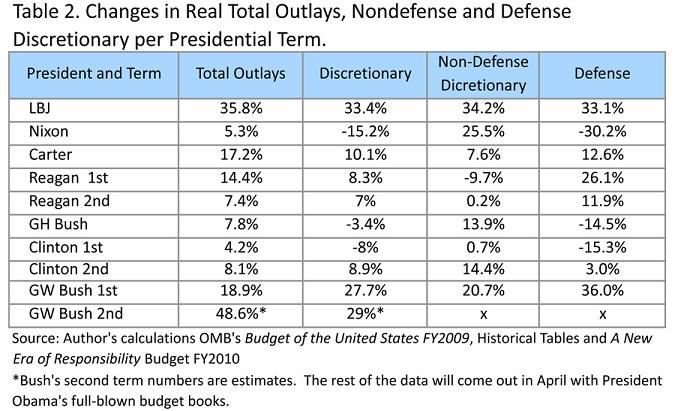 DeRugy_GWB_Table2_ChangesRealTotalOutlaysNondefenseandDefense
